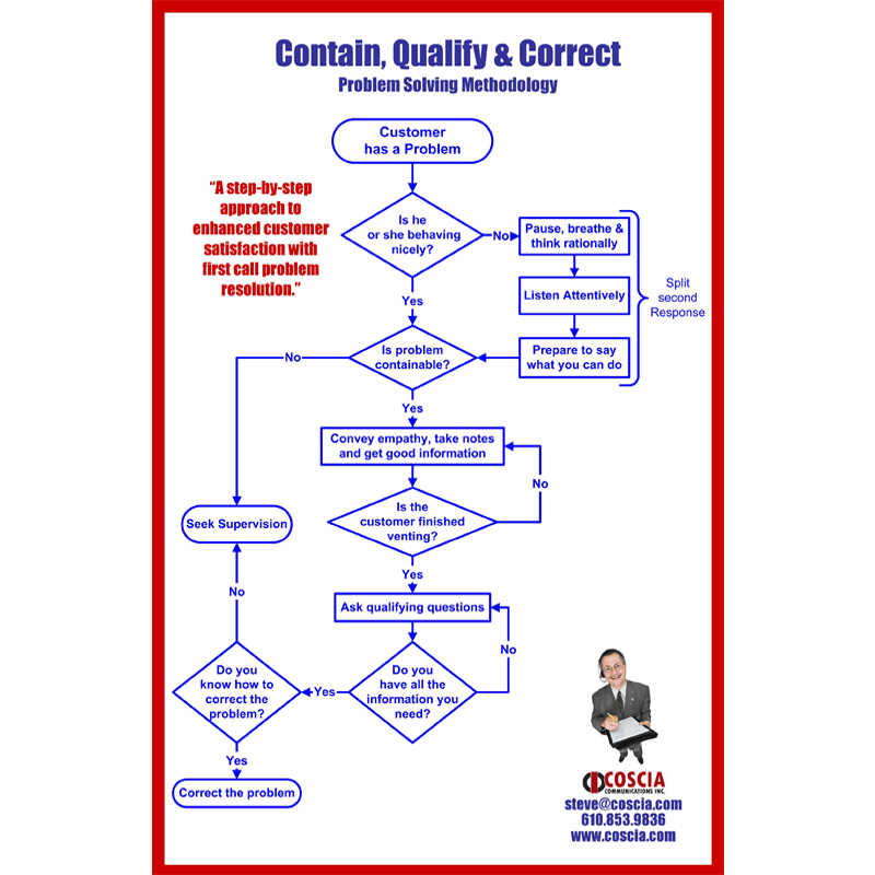 Customer Service Flowchart – PDF