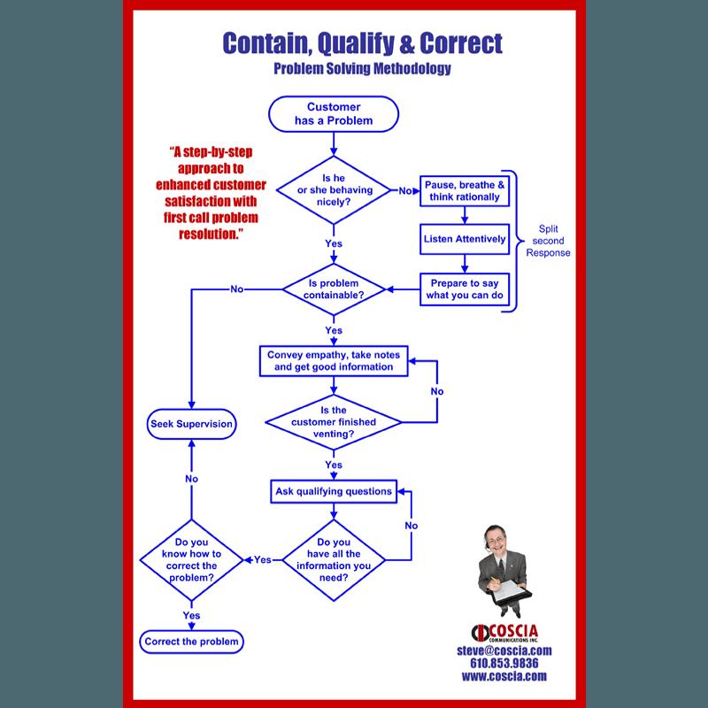 Customer Service Flowchart – PDF